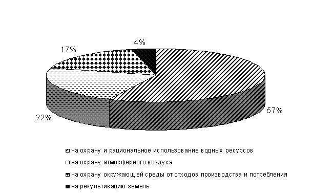 Окружающей среды в российской
