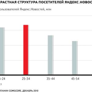 каждый месяц Яндекс.Новости читают более 12 миллионов человек
