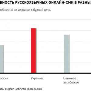 По данным на январь 2011, каждый день среднее СМИ из России выпускает 13 сообщен