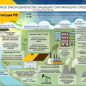 Карта экологического права