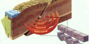 Взаимодействие  перемещений при землетрясениях
