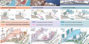 Особенности формирования устойчивой городской среды в условиях реновации водной системы Владивостока