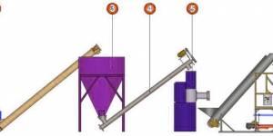 Утилизация торфа переработкой в почвообразователь и топливо