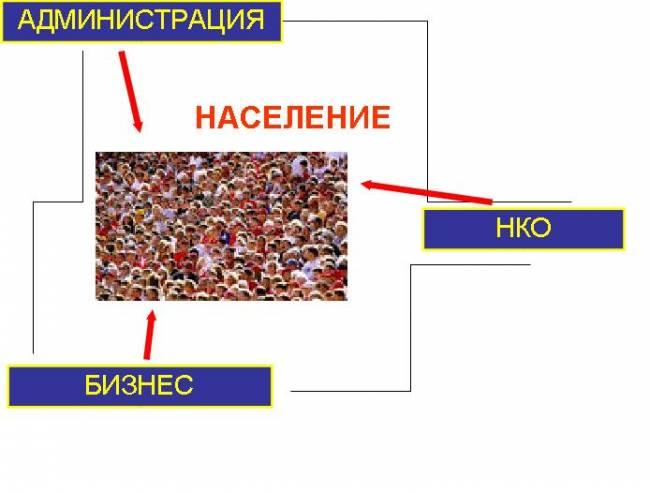 """""""Методическое  пособие по общественному сопровождению проектов"""