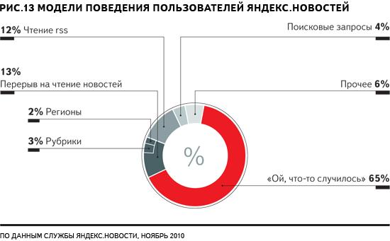 Пользователи с Северного Кавказа и из Дальнего Востока — одни из самых активных