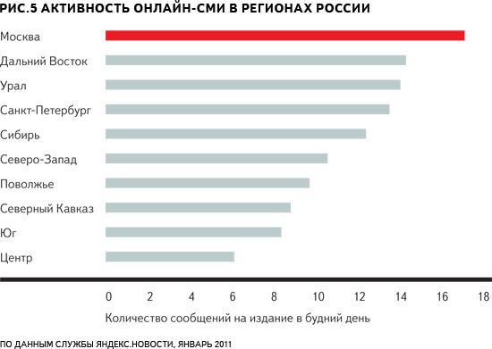 Активность по регионам России