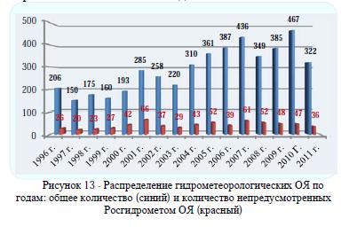 Рисунок 13 - Распределение гидрометеорологических ОЯ по годам: общее количество (синий) и количество непредусмотренных Росгидрометом ОЯ (красный)