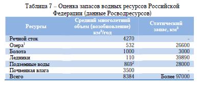 Таблица 7 – Оценка запасов водных ресурсов Российской Федерации (данные Росводресурсов)