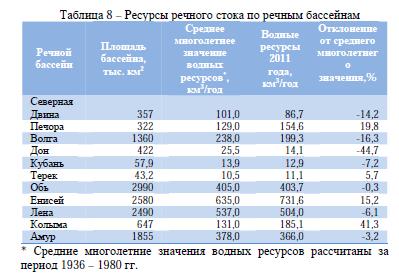 Таблица 8 – Ресурсы речного стока по речным бассейнам