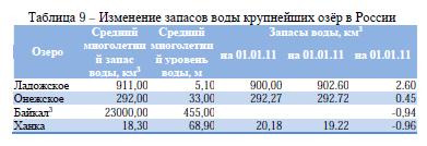 Таблица 9 – Изменение запасов воды крупнейших озёр в России