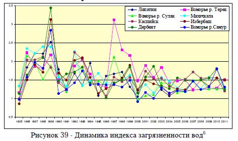 Рисунок 39 - Динамика индекса загрязненности вод6