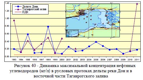 Рисунок 40 - Динамика максимальной концентрация нефтяных углеводородов (мг/л) в русловых протоках дельты реки Дон и в восточной части Таганрогского залива