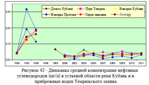 Рисунок 42 - Динамика средней концентрации нефтяных углеводородов (мг/л) в устьевой области реки Кубань и в прибрежных водах Темрюкского залива