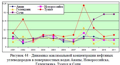 Рисунок 44 - Динамика максимальной концентрации нефтяных углеводородов в поверхностных водах Анапы, Новороссийска, Геленджика, Туапсе и Сочи