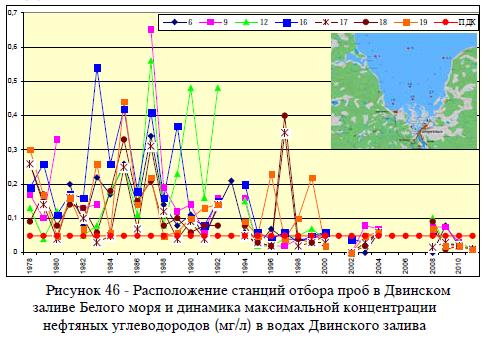 Рисунок 46 - Расположение станций отбора проб в Двинском заливе Белого моря и динамика максимальной концентрации нефтяных углеводородов (мг/л) в водах Двинского залива