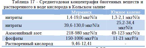 Таблица 17 - Среднегодовая концентрация биогенных веществ и растворенного в воде кислорода в Кольском заливе