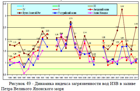Рисунок 49 - Динамика индекса загрязненности вод ИЗВ в заливе Петра Великого Японского моря