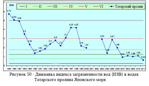 Рисунок 50 - Динамика индекса загрязненности вод (ИЗВ) в водах Татарского пролива Японского моря