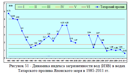 Рисунок 51 - Динамика индекса загрязненности вод (ИЗВ) в водах Татарского пролива Японского моря в 1985-2011 гг.